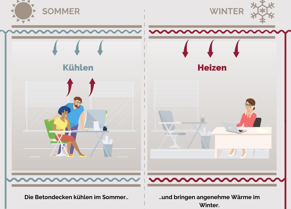 Betonkernaktivierung – sparsames Heizen und Kühlen mit einem System